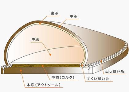 ボロネーゼ式グッドイヤー・ウェルテッド製法:前半部